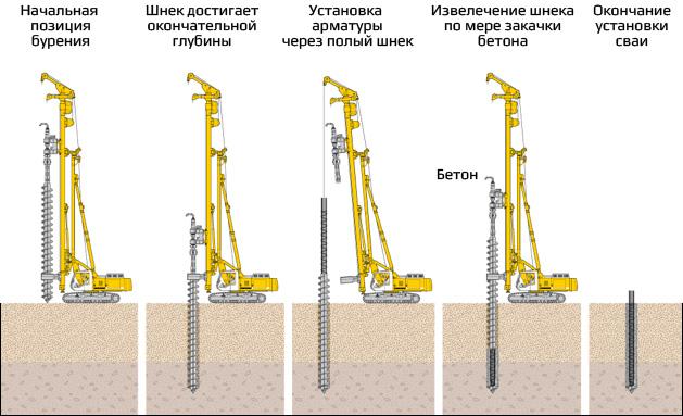 Построить фундамент подвал дома Мытищинский район